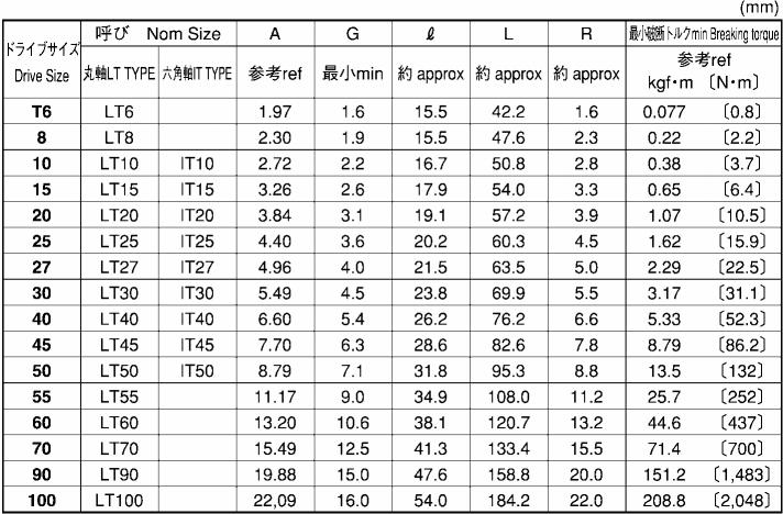 TORX L型レンチ(六角棒スパナ)(IT六角軸タイプ)