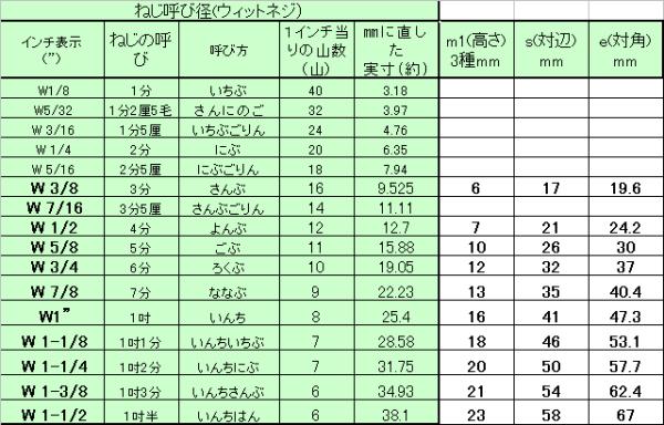 ステンレス SUS316 六角ナット(3種)(インチ・ウイット)