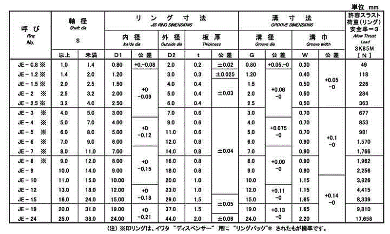 輪 止め e 型 スナップリング(C型止め輪/Cリング)規格・寸法一覧表(JIS B
